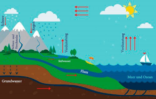 Wie du deinen Kindern den Wasserkreislauf erklären kannst