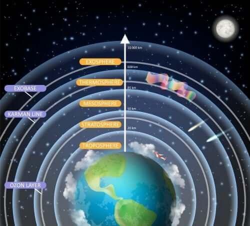 Die Atmosphäre ist eine Schicht von Gasen, die die Bildung des Planeten Erde vollendet und wie eine riesige Kuppel wirkt. Sie schützt uns vor Sonnenstrahlen und kleinen Asteroiden.